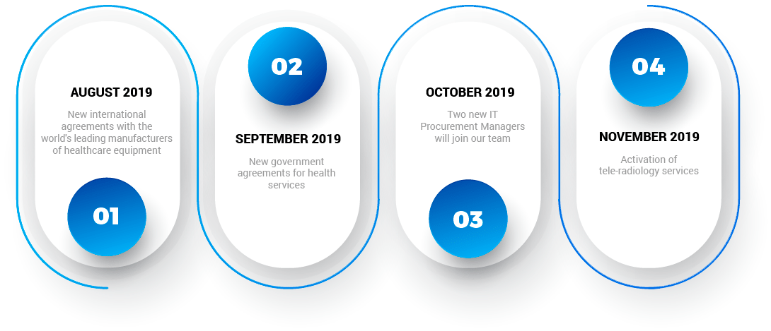 LinkMed Roadmap